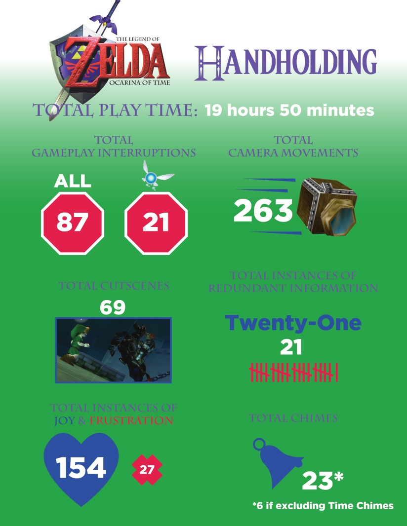 OoT Infographic